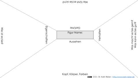 schreibdidaktik_AB2_CharaktereGemeinsamErfindenPlacemat
